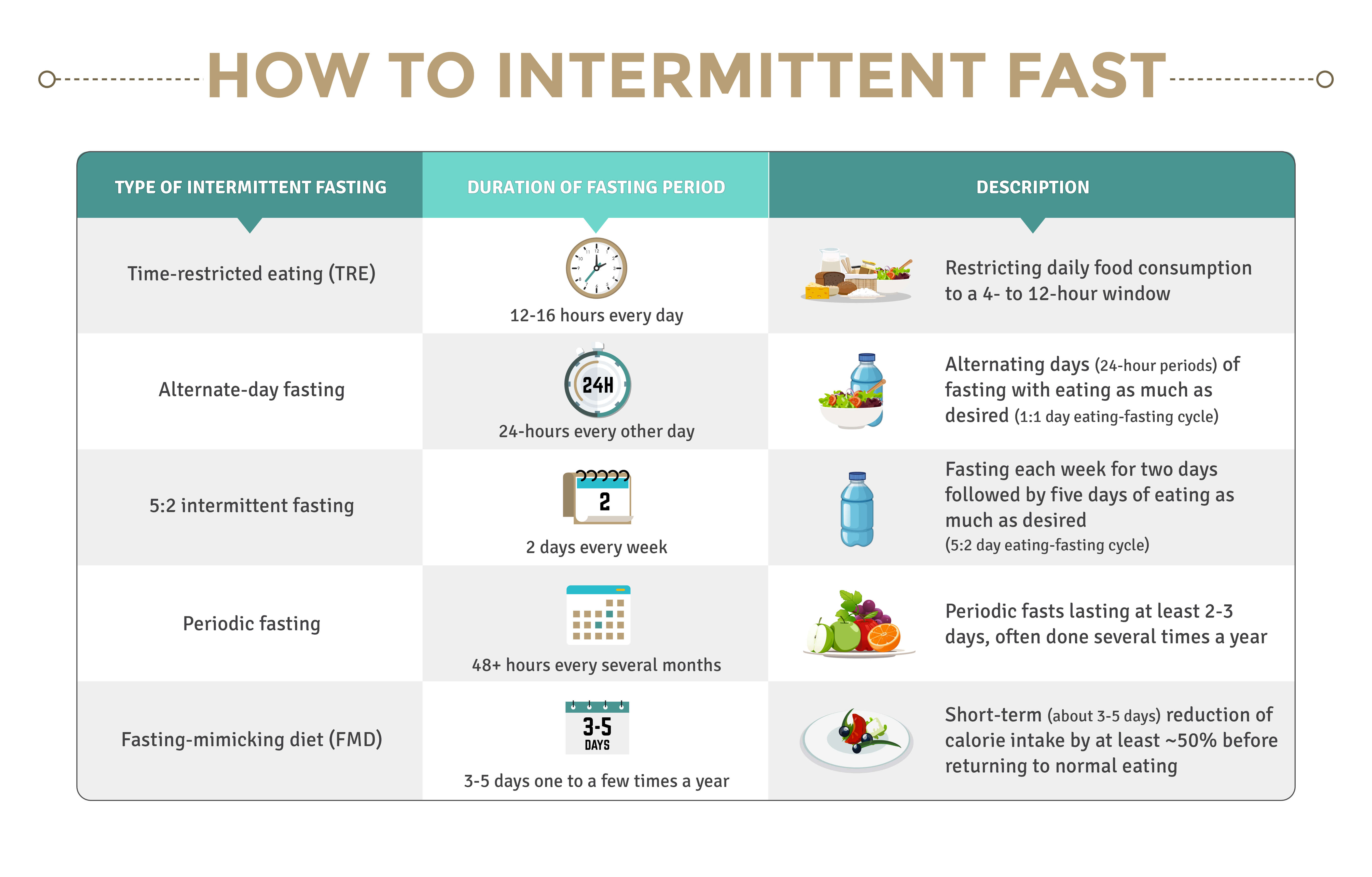 What to Expect While Intermittent Fasting