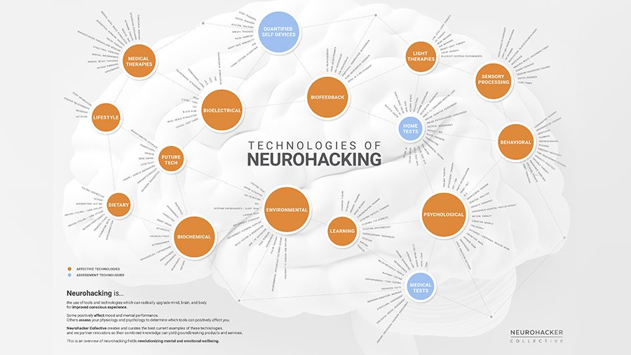 Neurohacking Technologies to Radically Upgrade Mental Performance