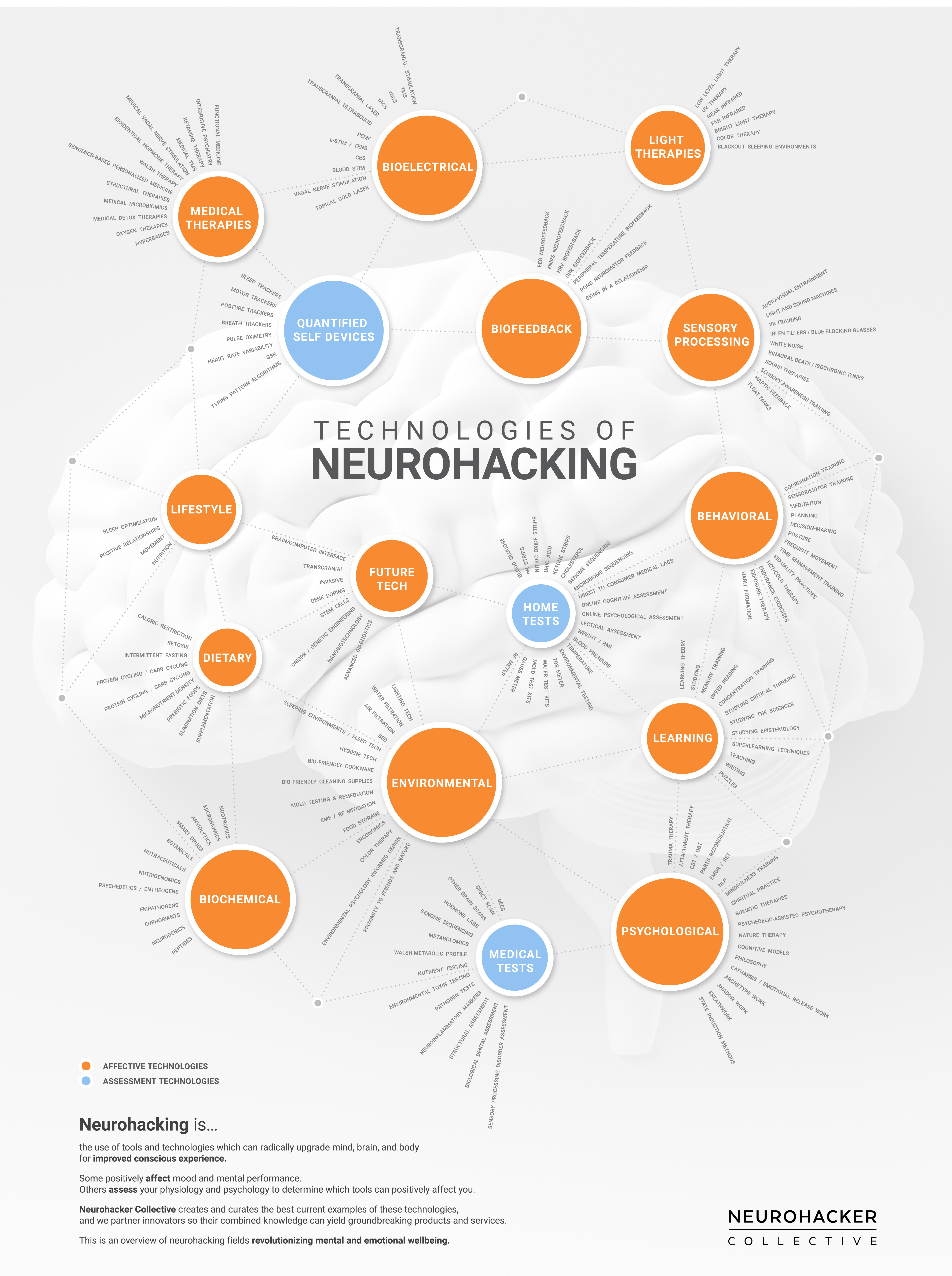 Technology for Neurohackers & Biohackers: Tools Designed to Upgrade